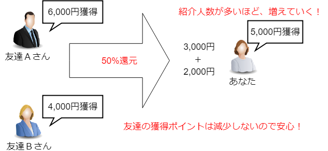 友達紹介制度